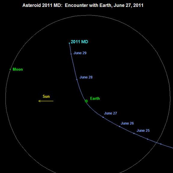 2011 MD göktaşının hesaplanan yörüngesi …